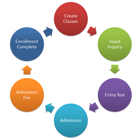 Enrollment Software Lifecycle